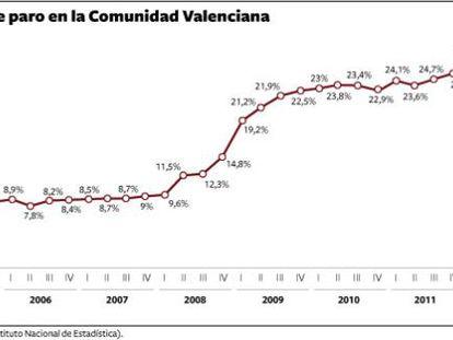 702.000 valencianos en paro