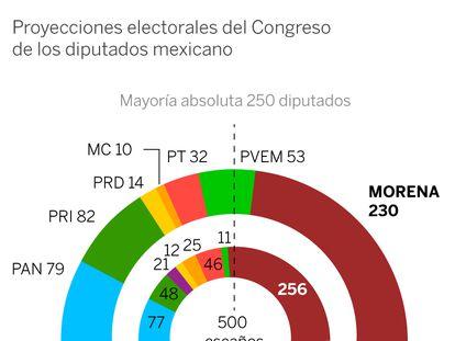 Morena pierde la mayoría absoluta y necesita de aliados para controlar el Congreso