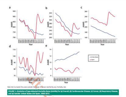 El salto artificial de 2011 de las causas de muerte en España publicado en el estudio.