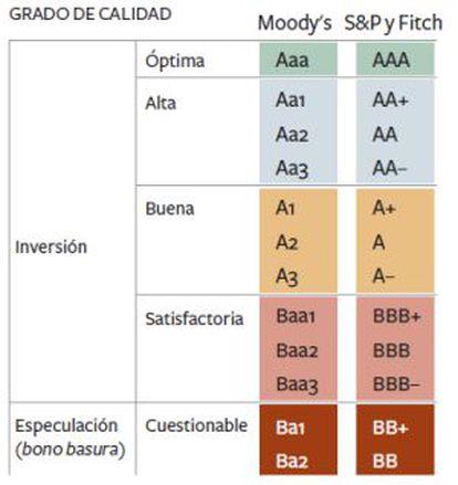 Escalas de calificación que usan las principales agencias de 'rating'. EL PAÍS