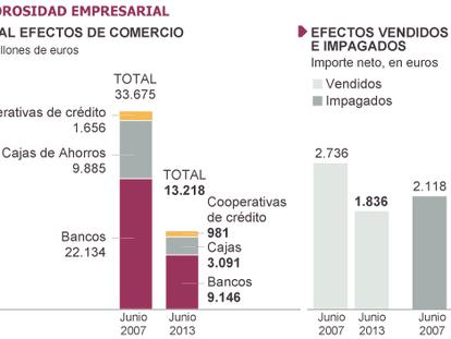 La financiación entre empresas cae al nivel más bajo en una década