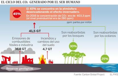 Emisiones mundiales de dióxido de carbono en 2017 en gigatoneladas.