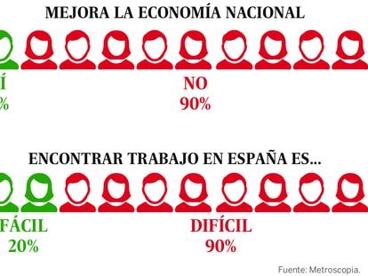 España se instala en el pesimismo