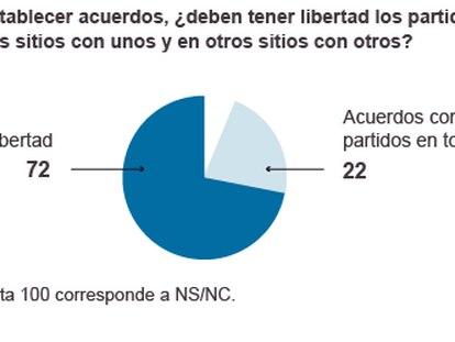 El 72% apoya pactos diversos y plurales