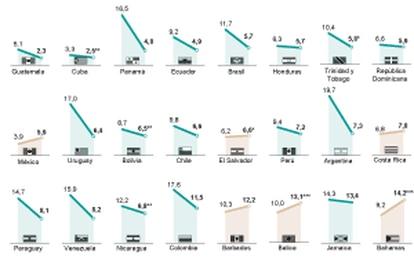 Evolución del desempleo en América Latina.