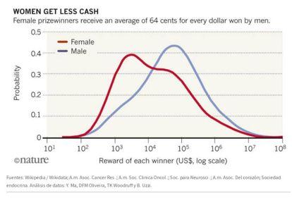 'Las mujeres ganan menos dinero'. Ellas reciben, de media, 64 centávos por cada dolar que ganan los hombres.