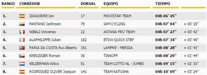 Clasificación de la 20ª etapa del Tour.