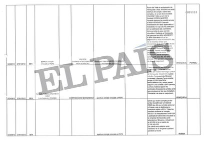 Hoja de Excel que recoge las actas del Consejo de Administración de la Banca Privada d'Andorra (BPA).