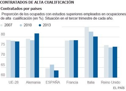 Fuente: Informe CYD 2013, SEPE y Eurostat.