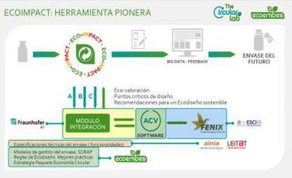 Esquema de funcionamiento de la metodología Ecoimpact.