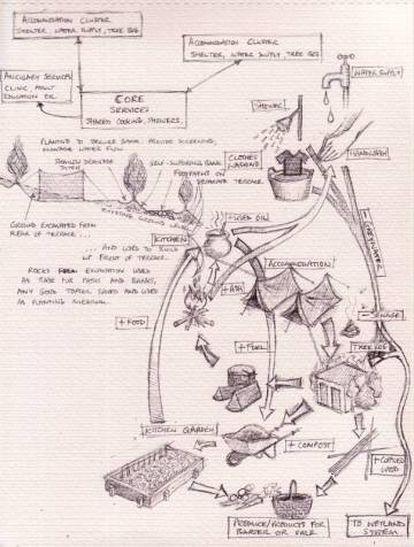 Ilustración de los sistemas cerrados de Tamera.