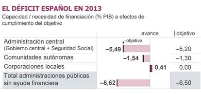 Fuente: Ministerio de Hacienda y Administaciones Públicas