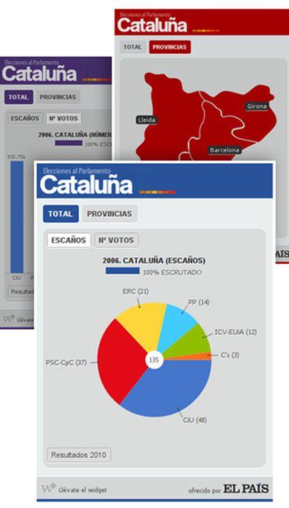 Imagen de la aplicación para conocer en tiempo real el escrutinio de las elecciones en Cataluña del domingo. Hasta ese día, la aplicación ofrece los resultados de 2006.