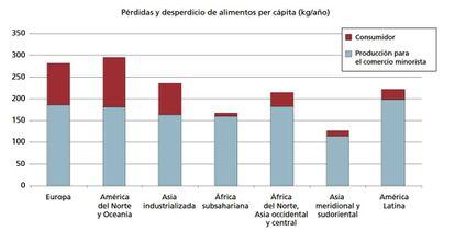 Pérdidas de alimentos en diferentes regiones del mundo.