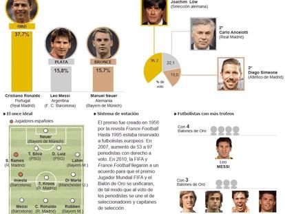 Balón de Oro de la FIFA