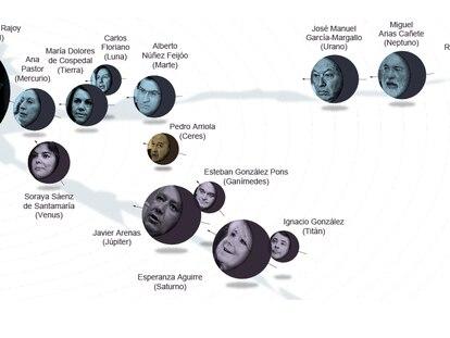 El mapa orbital del Partido Popular