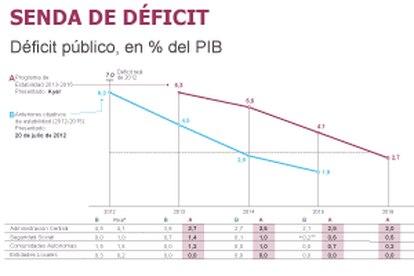Fuente: Ministerio de Economía.