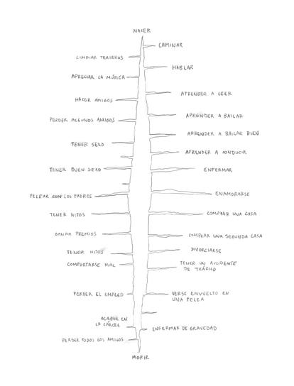 Rizoma vertical. Ilustración de David Byrne para su libro 'Arboretum'