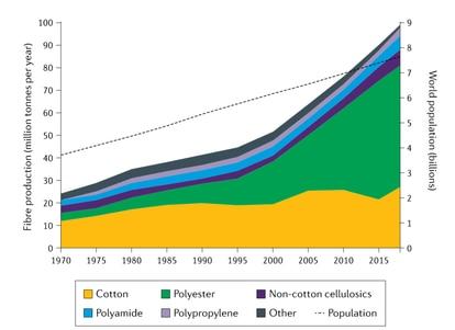 El crecimiento de la población mundial y la producción textil por tipo de fibra, en un gráfico del estudio.