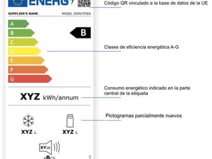 Estas son las nuevas etiquetas energéticas de televisores y electrodomésticos que entran en vigor el 1 de marzo