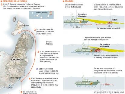 Fuente: Delegación del Gobierno de Canarias.