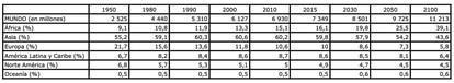 Población mundial (en millones de personas y en porcentaje sobre el total) Fuente: elaboración propia, a partir de información pública de la División de Población de la ONU