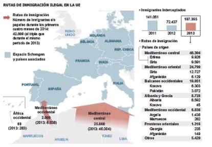 Fuente: Frontex