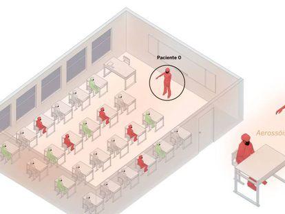 Infografía del reportaje 'Un salón, un bar, una clase: así contagia el coronavirus en el aire'.