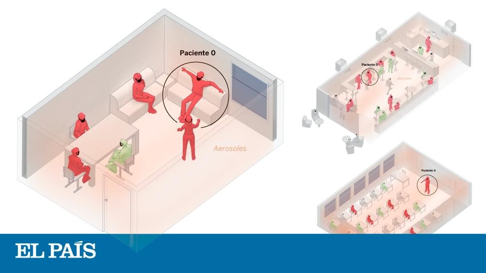 Los interiores son más peligrosos para la covid, pero es posible minimizar los riesgos ante un contagio por aerosoles. Estas son las probabilidades de infección en estos tres escenarios cotidianos