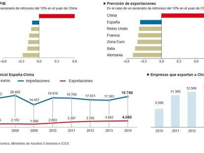 Influencia de China en la economía española