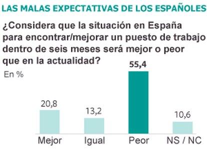 Fuente: Centro de Investigaciones Sociológicas (CIS).