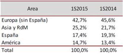 Evolución de las ventas por regiones.