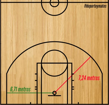 En la NBA, la línea del triple difiere hasta 53 centímetros según la posición