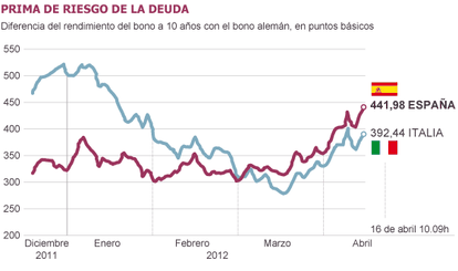 Fuente: Bloomberg.