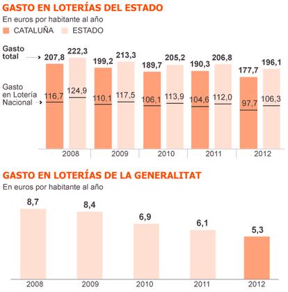 Fuentes: Sociedad Estatal de Loterías y Apuestas del Estado, Generalitat de Cataluña y elaboración propia.