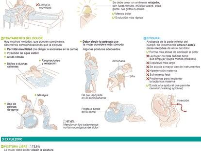 Fuentes: Estrategia de Atención al Parto Normal en el Sistema Nacional de Salud (2007), primer informe sobre la evolución de la Estrategia (2011), Manejo de las complicaciones del embarazo y del parto (OMS, 2003) y Recomendaciones de la OMS sobre el nacimiento (1985).