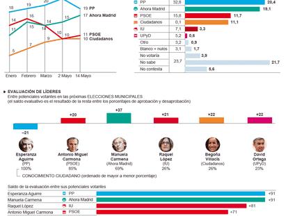 Situación política en el municipio de Madrid