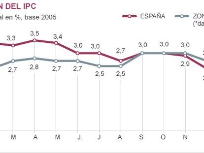 Electricidad, tabaco y servicios telefónicos moderan el IPC de enero al 2%