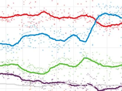 Esto es lo que dicen las encuestas, más allá del CIS