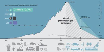 Gráfico sobre las metas de reducción de emisiones de gases de efecto invernadero para 2050.