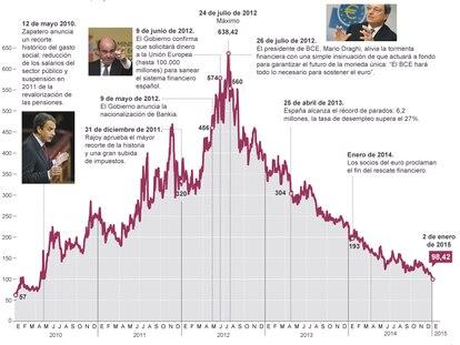 Fuentes: Bloomberg y elaboración propia.