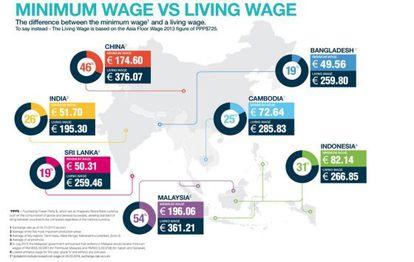 Costes de vida y salarios mínimos en Asia.