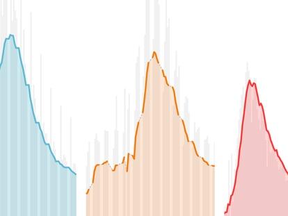 El coronavirus en España día a día: así evolucionan casos, ingresos y muertos