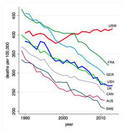 En rojo, la tasa de mortalidad de estadounidenses blancos, frente a la de Francia, Alemania, hispanos de EE UU, Reino Unido, Canadá, Austria y Suecia.
