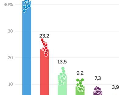 Así están las encuestas en Madrid: las opciones de ganar para izquierda y derecha