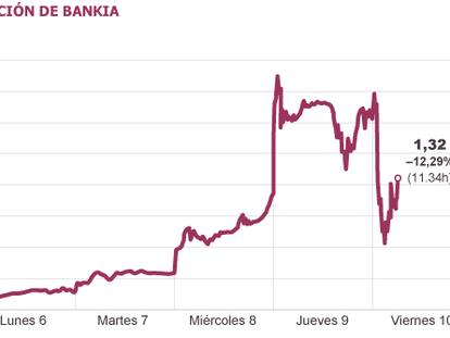 Economía pincha la burbuja de Bankia para proteger al ahorrador
