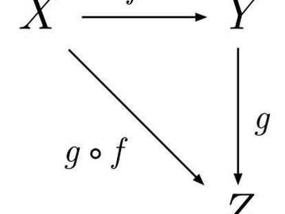Una categoría con objetos X,Y,Z y morfismos f, g, y g∘f