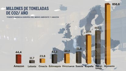 Las emisiones de gases de efecto invernadero de algunos de los países europeos, comparadas con las de Amazon