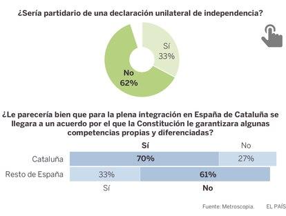 GRÁFICO: Actitudes en Cataluña respecto de un hipotético referéndum