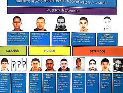 EL PAÍS accede a los nombres y apellidos de todos los sospechosos de los ataques en Barcelona y Cambrils
